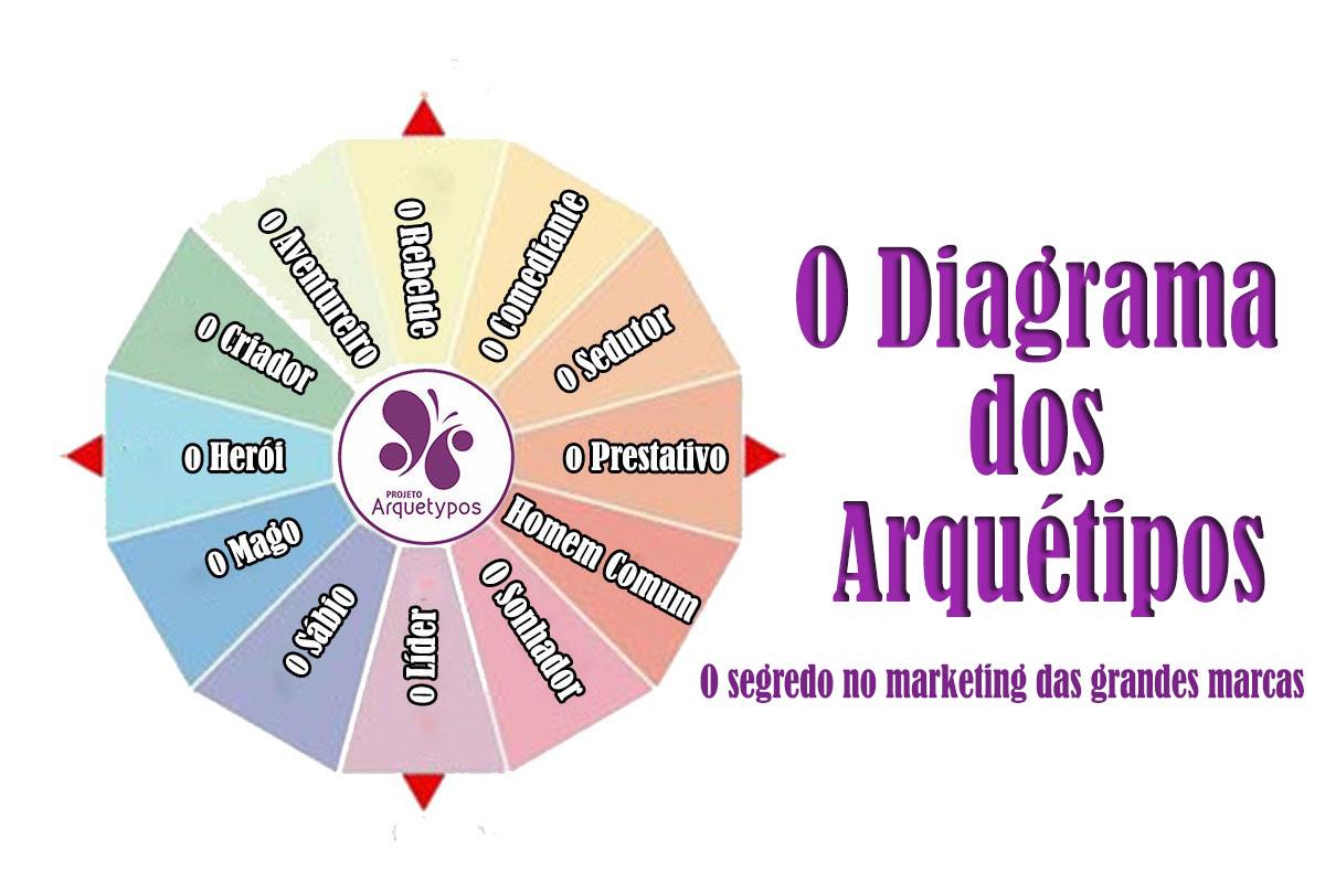 O diagrama dos Arquétipos