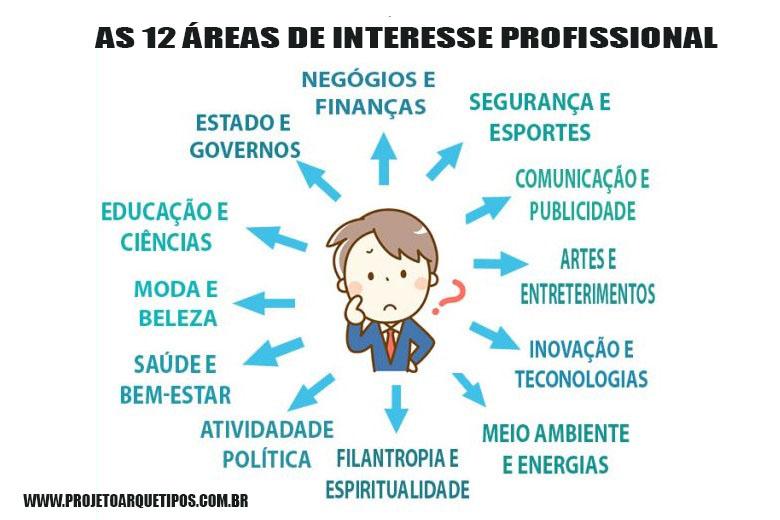 áreas-interesse-profissional